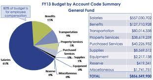 BPS Budget