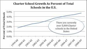 Charter growth