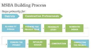 MSBA process